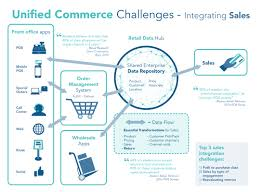 Order Online Pickup In Store by Unified Commerce Implications On Traditional Back Office Systems