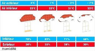 taux d humidité dans une chambre taux d humidité chambre bebe designs attrayants marianna hydrick