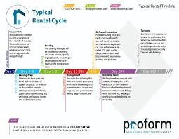 20 rental realtor vacation rental flyer template design