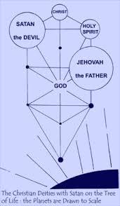 the astrology the kabbalah the bible