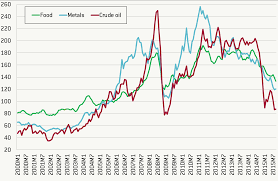 the impact of the oil price shock on net oil exporters bruegel