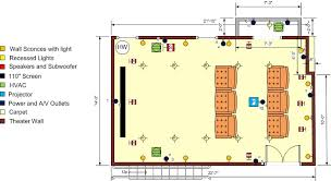 home theater floor plans home theater design plans on 877x478 basement home theater designs