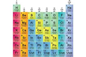 modern periodic table of elements with atomic mass element families of the periodic table