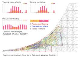 heating ventilating and air conditioning analysis and design hunts point revival example of climate analysis and adaptive re
