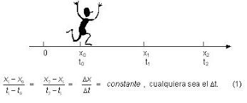 ¿a qué movimiento corresponde este gráfico? ¿porqué?