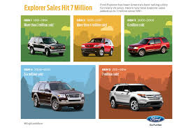 ford sells 7 millionth explorer