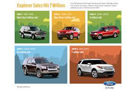 free2002 ford eplorer service manuals ford sells 7 millionth explorer