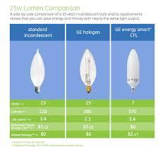 Type A Bulbs Light Bulb Marvelous Low Lumen Light Bulbs Highest Lumen Light