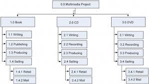9 scope planning project management