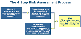 conducting a human health risk assessment risk assessment us epa