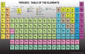 Br Element Periodic Table Natural Elements Of The Periodic Table Does God Exist Today