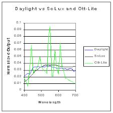 ott lite vs daylight and solux jpg