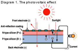 electric circuits where does electricity go from a solar panel