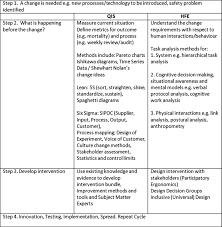human factors and ergonomics and quality improvement science