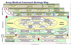 Good Map Examples Of Good And Bad Strategy Maps Youtube