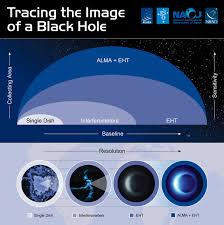 eht u2013 event horizon telescope science springs