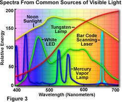 Visible Light Spectrum Wavelength Molecular Expressions Microscopy Primer Physics Of Light And