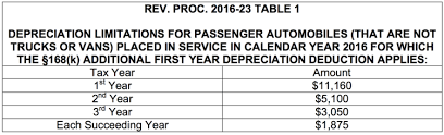 irs lease inclusion table 2016 irs announces depreciation and lease inclusion amounts on vehicles