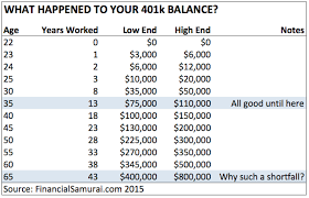 How Much To Retire Comfortably How Much Should I Have In My 401k Average 401k Balance By Age