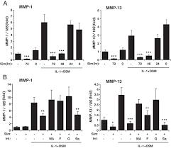 lipophilic statins prevent matrix metalloproteinase mediated