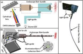 liquid light guide osa optical fiber smartphone spectrometer