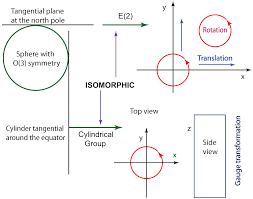 symmetry free full text loop representation of wigner u0027s little
