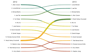 biznalysis sankey diagram youtube