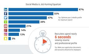 Social Media Job Resume by 3 Platforms That Boost Social Media Job Search