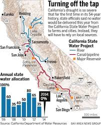 california map project california drought state water project will deliver no water this