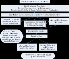 sd nursing board complaints process sd dept of health