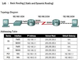 routing table in networking it jobs static vs dynamic routing