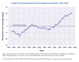climate change indicators length of growing season climate