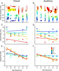 interval tuning in the primate medial premotor cortex as a general