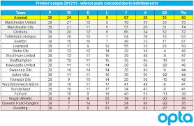 premier league goals table premier league without defensive blunders makes arsenal chions