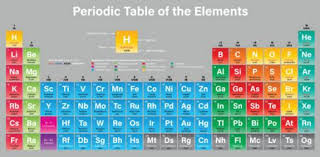 p table of elements first 20 elements in the periodic table proprofs quiz