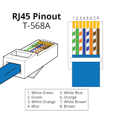 rj45 pinout wiring diagrams for cat5e or cat6 cable within diagram