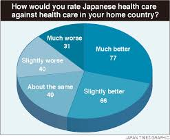 N Home Health Care by Japan U0027s Health Care System Edges Foreign Care In Expat Survey