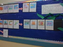 Thinking Map Thinking Maps In Kindergarten Nature Play