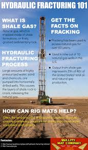 get the facts on fracking with our hydraulic fracturing 101