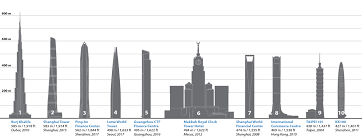 300 meter to feet ctbuh criteria for defining and measuring tall buildings