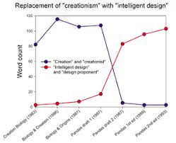 intelligent design wikipedia