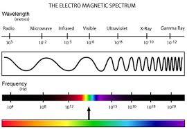what is light in science spectrum notes science isn