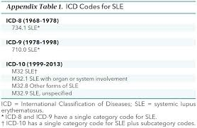 Web Analysis Report Sle by U S Trends In Systemic Lupus Erythematosus Mortality 1968 To