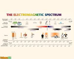 how do electromagnetic waves travel images Electromagnetic spectrum scienceaid jpg