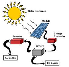 ~ How Solar Cell Work To  Produce Energy - Alpensteel