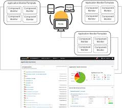 monitor your environment with sam