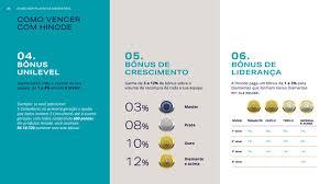 Amado Flipchart Plano de Marketing 2017 by Grupo Hinode Oficial - issuu #JL48