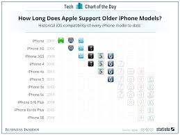 how long does apple update iphones chart business insider