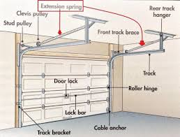 Garage Door Counterbalance Systems by Garage Doors The Spring Lift Mechanisms Garage 101