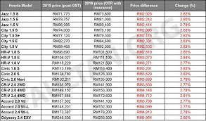 honda malaysia car price honda malaysia hikes prices from january 1 2016 price